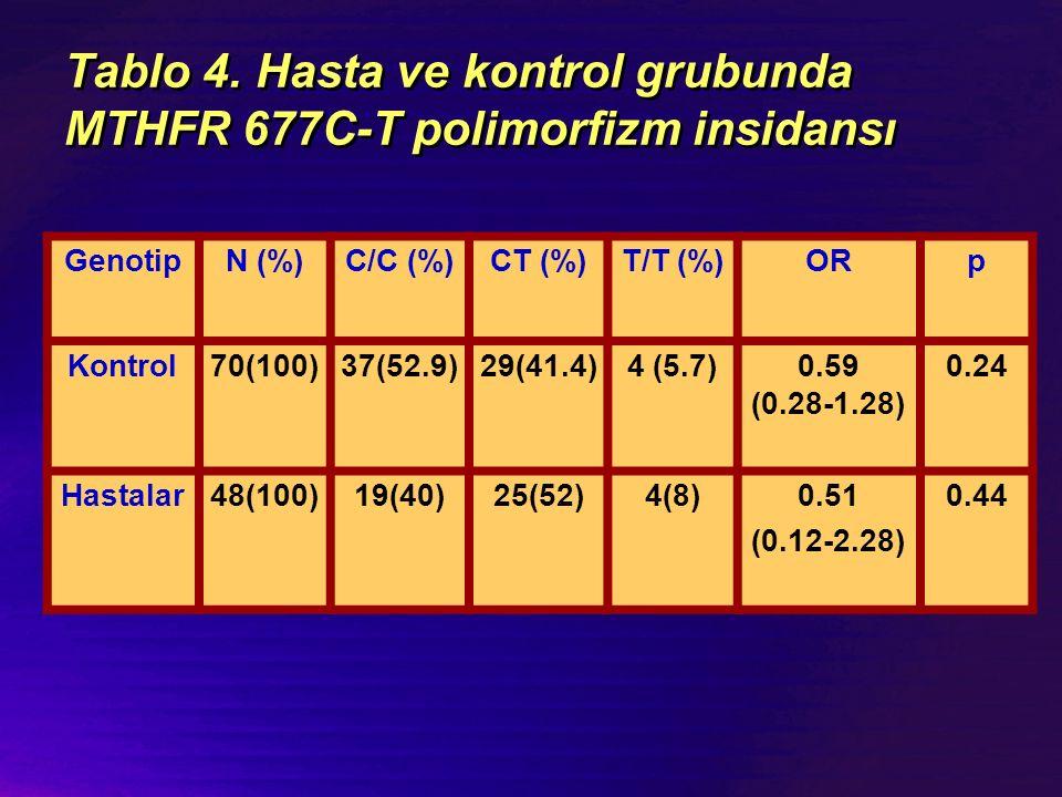 Tablo 4. Hasta ve kontrol grubunda MTHFR 677C-T polimorfizm insidansı GenotipN (%)C/C (%)CT (%)T/T (%)ORp Kontrol70(100)37(52.9)29(41.4)4 (5.7)0.59 (0