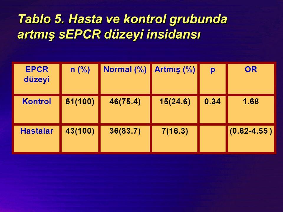 Tablo 5. Hasta ve kontrol grubunda artmış sEPCR düzeyi insidansı EPCR düzeyi n (%)Normal (%)Artmış (%)pOR Kontrol61(100)46(75.4)15(24.6)0.341.68 Hasta
