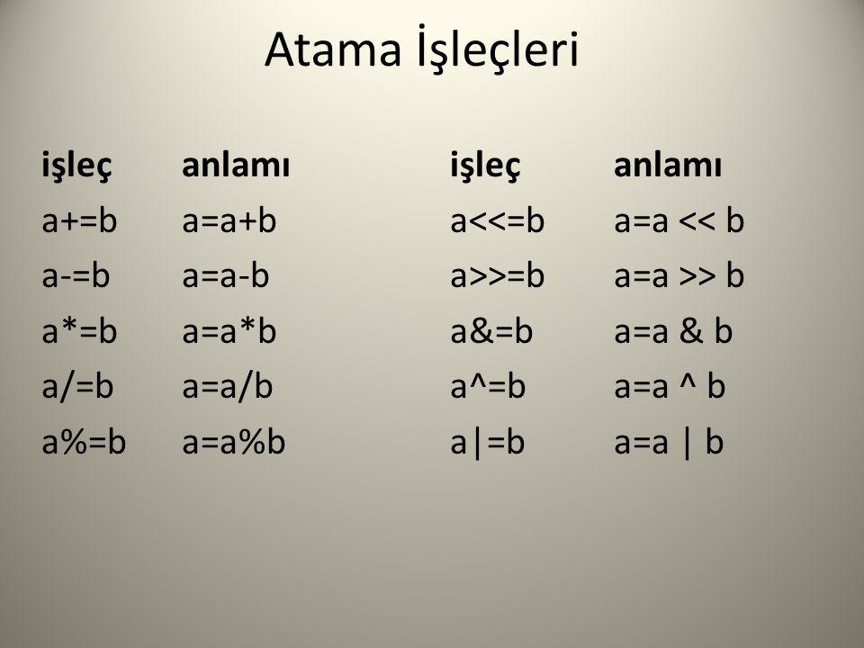Atama İşleçleri işleçanlamı a+=ba=a+b a<<=ba=a << b a-=ba=a-b a>>=ba=a >> b a*=ba=a*b a&=ba=a & b a/=ba=a/b a^=ba=a ^ b a%=ba=a%b a|=ba=a | b