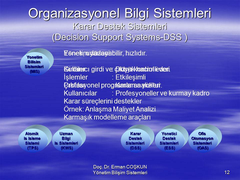 Doç. Dr. Erman COŞKUN Yönetim Bilişim Sistemleri12 Organizasyonel Bilgi Sistemleri Karar Destek Sistemleri (Decision Support Systems-DSS ) KararDestek