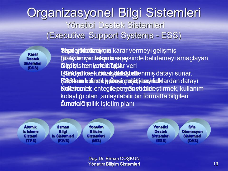 Doç. Dr. Erman COŞKUN Yönetim Bilişim Sistemleri13 Organizasyonel Bilgi Sistemleri Yönetici Destek Sistemleri (Executive Support Systems - ESS) Yoneti