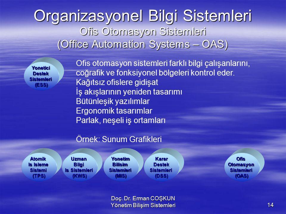 Doç. Dr. Erman COŞKUN Yönetim Bilişim Sistemleri14 Organizasyonel Bilgi Sistemleri Ofis Otomasyon Sistemleri (Office Automation Systems – OAS) OfisOto