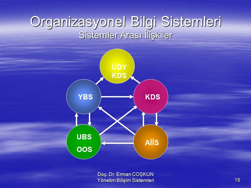 Doç. Dr. Erman COŞKUN Yönetim Bilişim Sistemleri15 Bilişim sistemlerinin türleri Organizasyonel Bilgi Sistemleri Sistemler Arası İlişkiler ÜDY KDS Aİİ