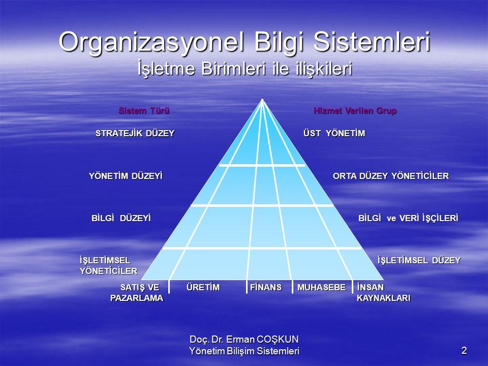 Doç. Dr. Erman COŞKUN Yönetim Bilişim Sistemleri2 Bilişim sistemlerinin türleri Sistem Türü Hizmet Verilen Grup STRATEJİK DÜZEY ÜST YÖNETİM YÖNETİM DÜ