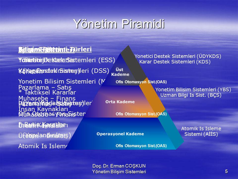 Doç. Dr. Erman COŞKUN Yönetim Bilişim Sistemleri5 Bilişim Sistemi Türleri Yonetici Destek Sistemleri (ESS) Karar Destek Sistemleri (DSS) Yonetim Bilis