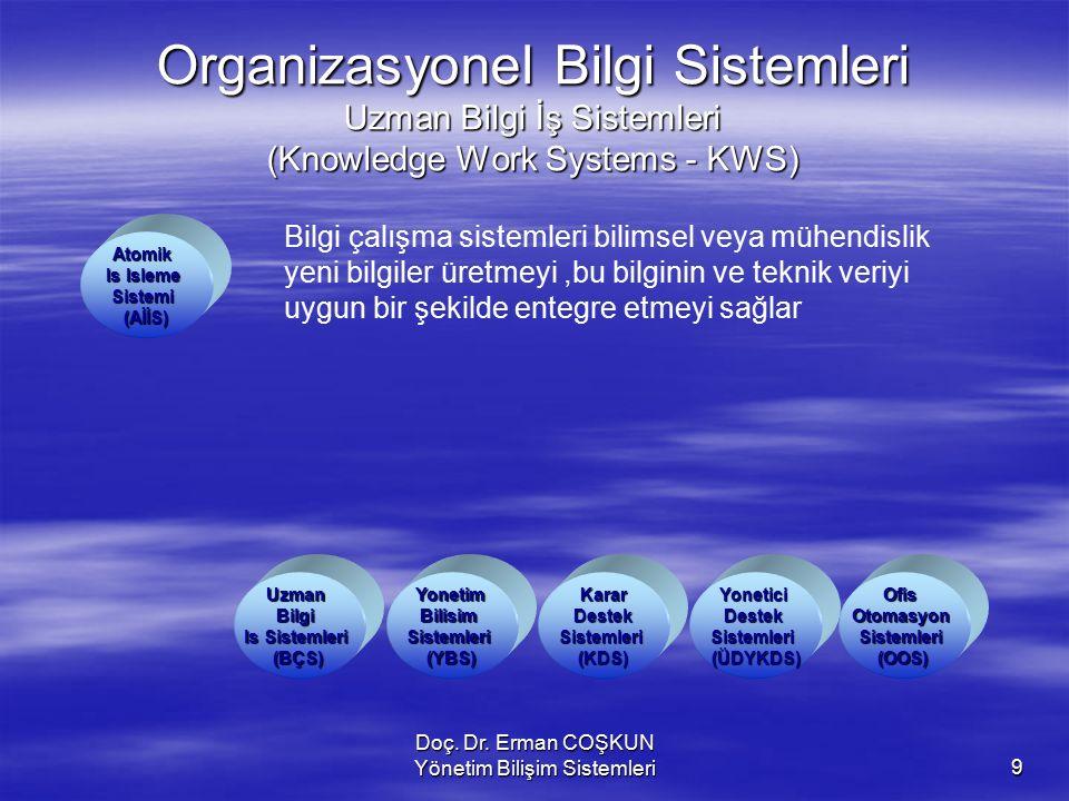 Doç. Dr. Erman COŞKUN Yönetim Bilişim Sistemleri9 Organizasyonel Bilgi Sistemleri Uzman Bilgi İş Sistemleri (Knowledge Work Systems - KWS) KararDestek