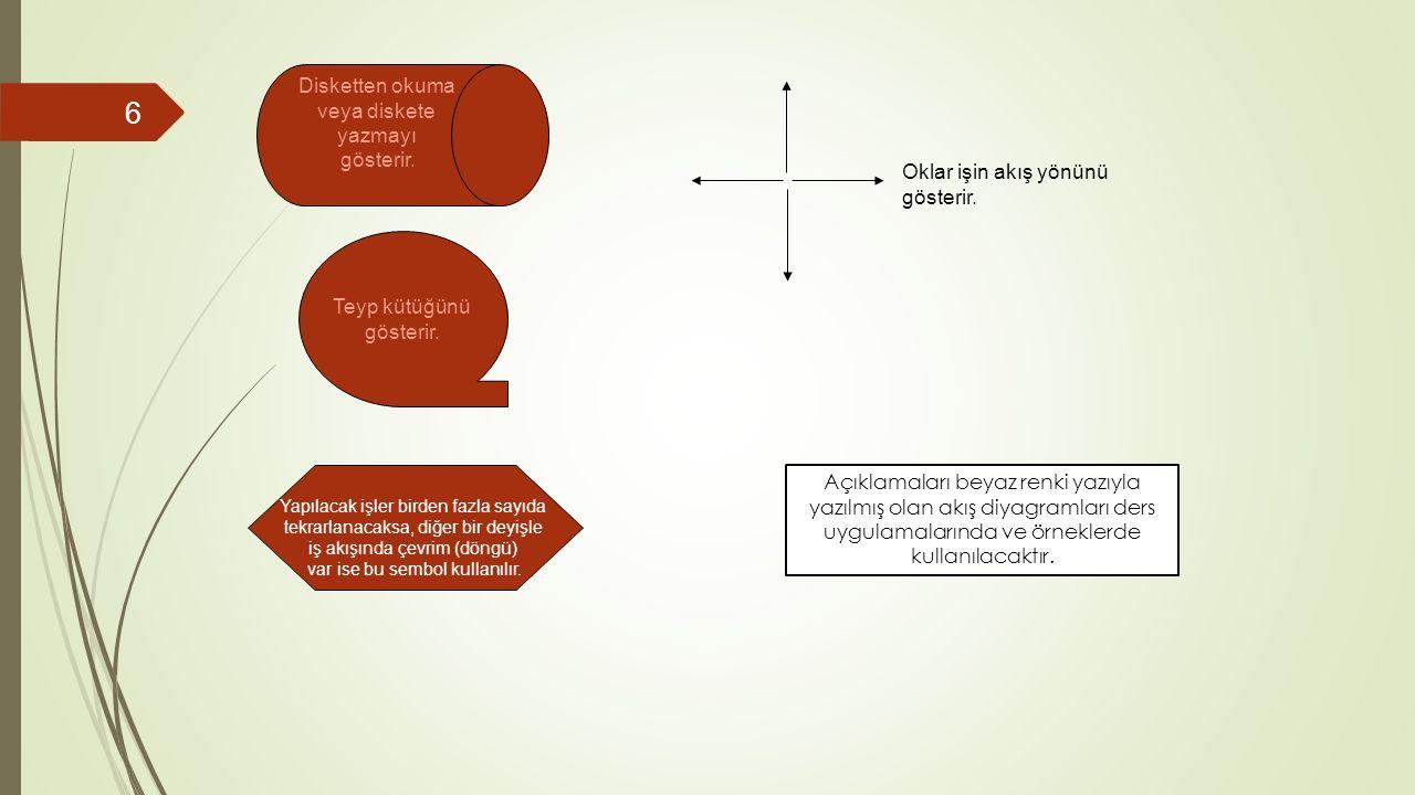 Temel Algoritma Türleri  Doğrusal Algoritmalar İş akışları giriş, hesaplama, çıkış biçiminde olan algoritmalardır.