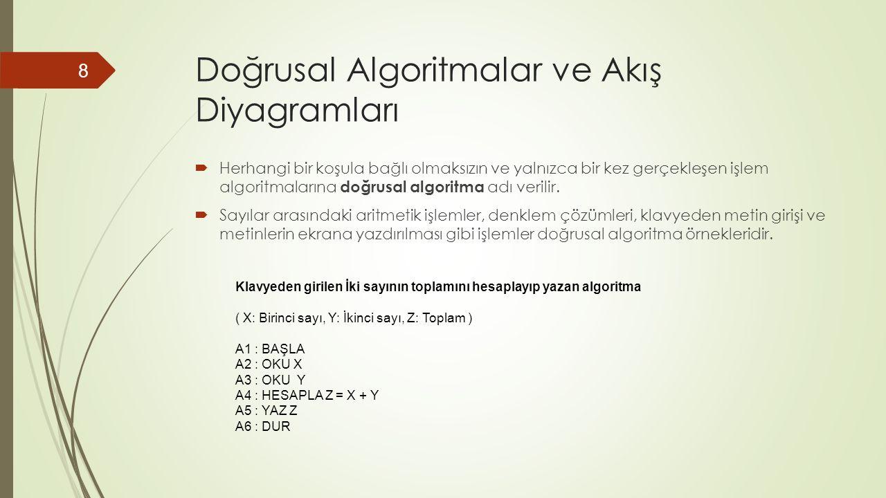 Doğrusal Algoritmalar ve Akış Diyagramları  Herhangi bir koşula bağlı olmaksızın ve yalnızca bir kez gerçekleşen işlem algoritmalarına doğrusal algoritma adı verilir.