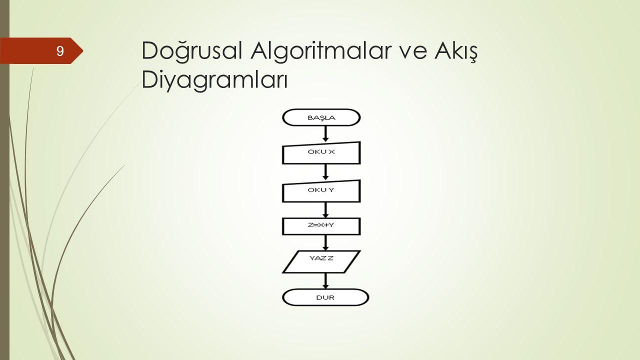 Doğrusal Algoritmalar ve Akış Diyagramları 9