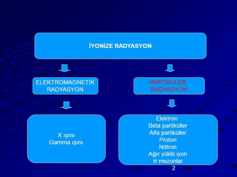 2 İYONİZE RADYASYON ELEKTROMAGNETİK RADYASYON PARTİKÜLER RADYASYON Elektron Beta partiküller Alfa partiküller Proton Nötron Ağır yüklü iyon π mezonlar X ışını Gamma ışını