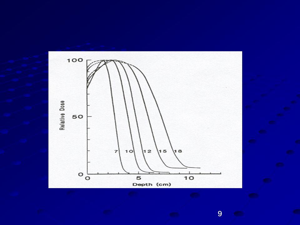 30 α PARTİKÜLLERİ 1903 yılında Rutherford tarafından tespit edildi.
