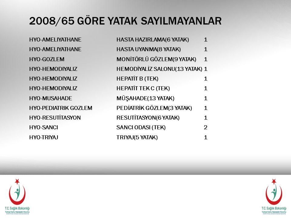 2008/65 GÖRE YATAK SAYILMAYANLAR HYO-AMELIYATHANEHASTA HAZIRLAMA(6 YATAK)1 HYO-AMELIYATHANEHASTA UYANMA(8 YATAK)1 HYO-GOZLEMMONİTÖRLÜ GÖZLEM(9 YATAK)1 HYO-HEMODIYALIZHEMODİYALİZ SALONU(13 YATAK)1 HYO-HEMODIYALIZHEPATİT B (TEK)1 HYO-HEMODIYALIZHEPATİT TEK C (TEK)1 HYO-MUSAHADEMÜŞAHADE(13 YATAK)1 HYO-PEDIATRIK GOZLEMPEDİATRİK GÖZLEM(3 YATAK)1 HYO-RESUTİTASYONRESUTİTASYON(6 YATAK)1 HYO-SANCISANCI ODASI (TEK)2 HYO-TRIYAJTRIYAJ(5 YATAK)1