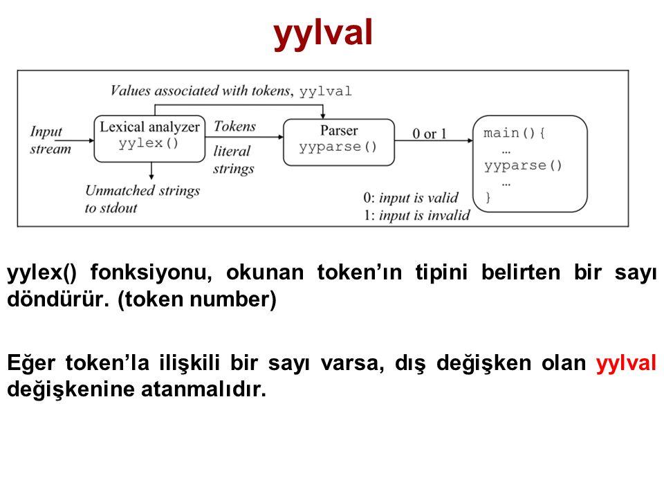 yylval yylex() fonksiyonu, okunan token'ın tipini belirten bir sayı döndürür. (token number) Eğer token'la ilişkili bir sayı varsa, dış değişken olan