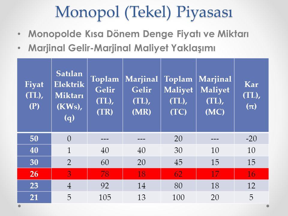Monopol (Tekel) Piyasası Monopolde Kısa Dönem Denge Fiyatı ve Miktarı Marjinal Gelir-Marjinal Maliyet Yaklaşımı Fiyat (TL), (P) Satılan Elektrik Mikta
