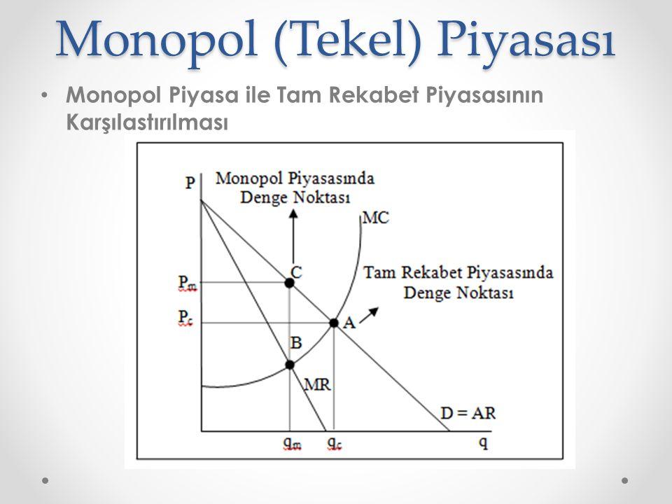 Monopol (Tekel) Piyasası Monopol Piyasa ile Tam Rekabet Piyasasının Karşılaştırılması