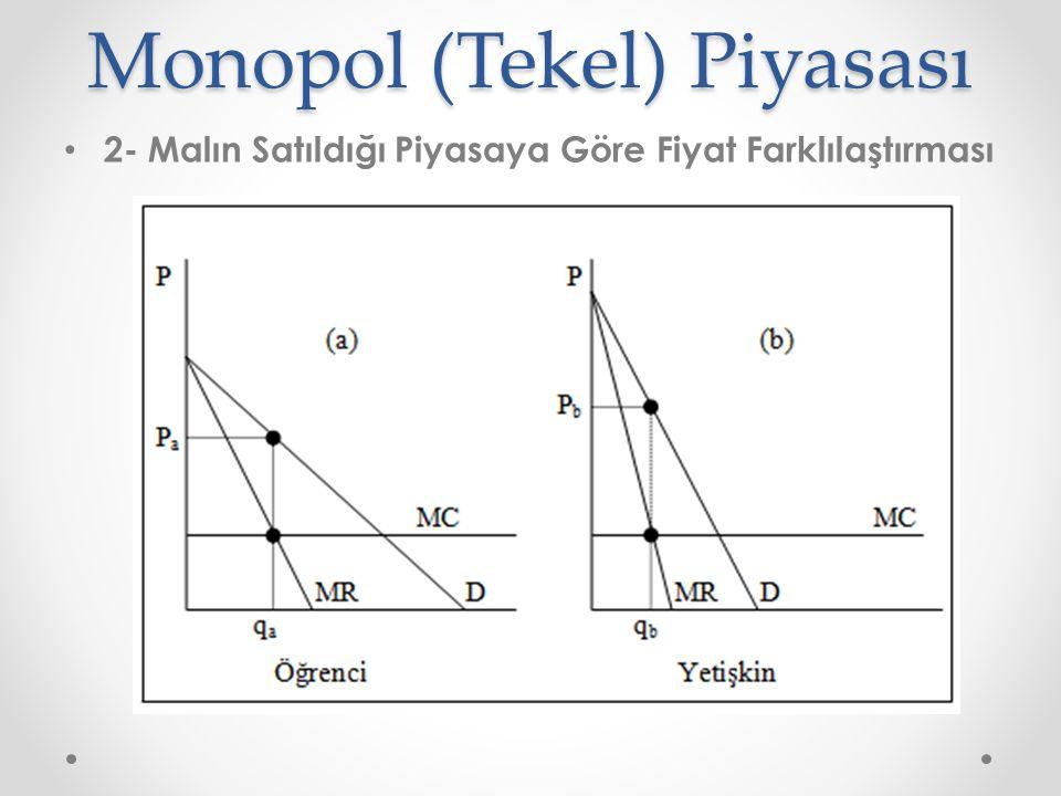 Monopol (Tekel) Piyasası 2- Malın Satıldığı Piyasaya Göre Fiyat Farklılaştırması