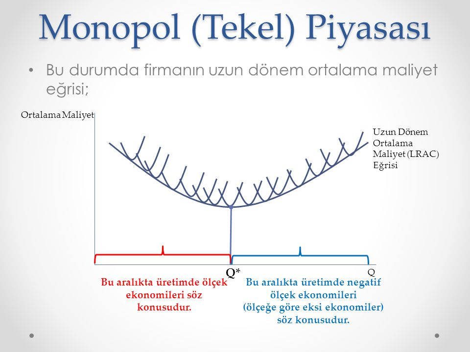 Monopol (Tekel) Piyasası Bu durumda firmanın uzun dönem ortalama maliyet eğrisi; Uzun Dönem Ortalama Maliyet (LRAC) Eğrisi Q Ortalama Maliyet Bu aralı