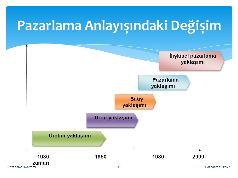 Pazarlama Anlayışındaki Değişim Üretim yaklaşımı Ürün yaklaşımı Satış yaklaşımı Pazarlama yaklaşımı İlişkisel pazarlama yaklaşımı İlişkisel pazarlama yaklaşımı 1930 1950 1980 2000 zaman Pazarlama İlkeleriPazarlama Kavramı11