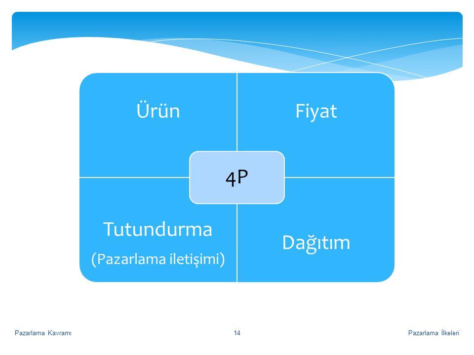 ÜrünFiyat Tutundurma (Pazarlama iletişimi) Dağıtım 4P Pazarlama İlkeleriPazarlama Kavramı14