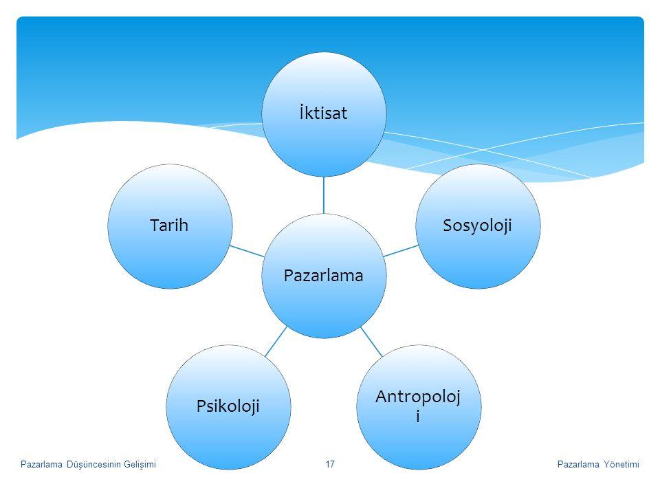 Pazarlama YönetimiPazarlama Düşüncesinin Gelişimi17 PazarlamaİktisatSosyoloji Antropoloj i PsikolojiTarih