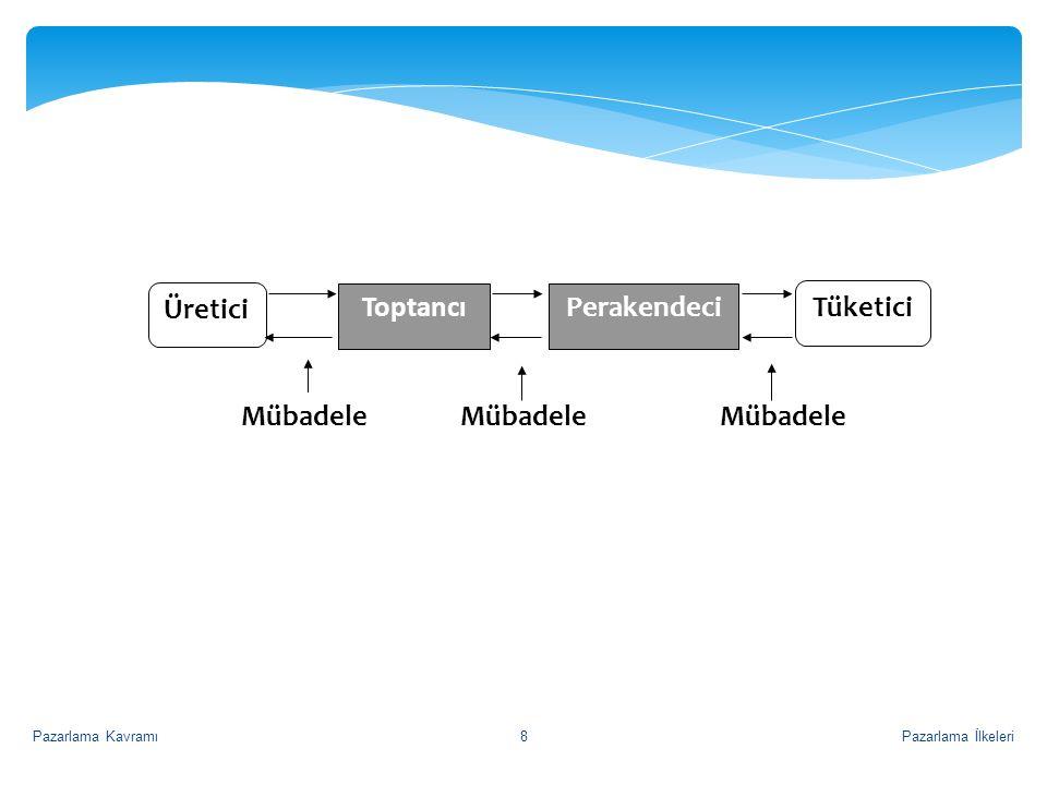 PerakendeciToptancı Üretici Tüketici Mübadele Pazarlama İlkeleriPazarlama Kavramı8
