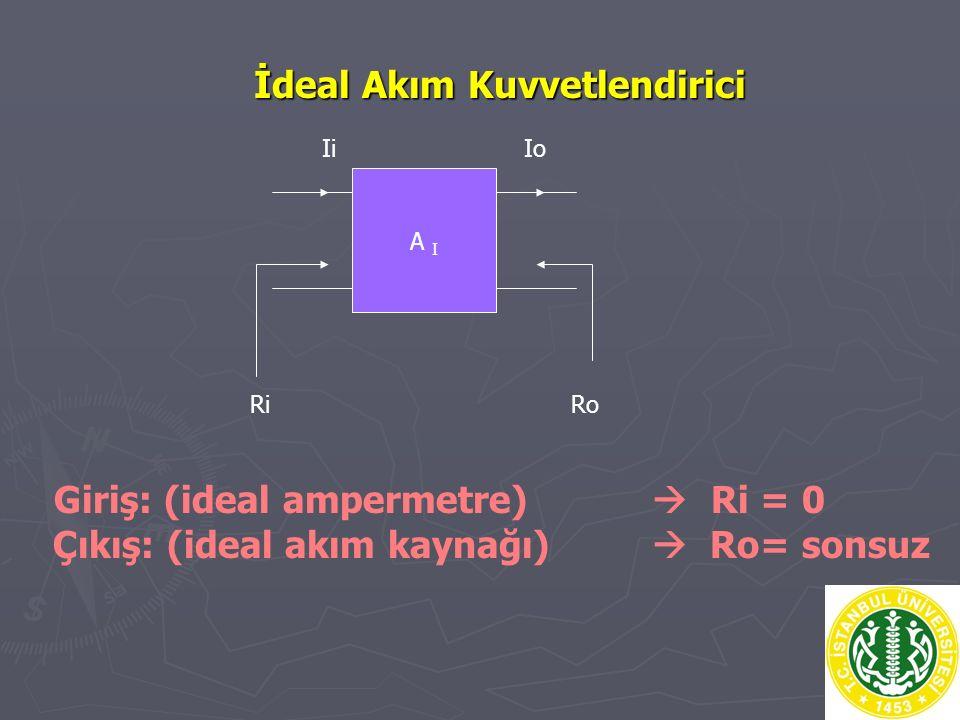 İdeal Akım Kuvvetlendirici A I Ii Io Ri Ro Giriş: (ideal ampermetre)  Ri = 0 Çıkış: (ideal akım kaynağı)  Ro= sonsuz