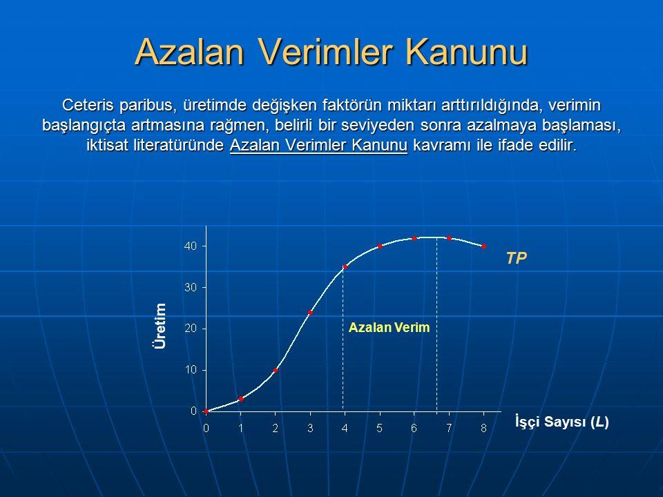 Azalan Verimler Kanunu Ceteris paribus, üretimde değişken faktörün miktarı arttırıldığında, verimin başlangıçta artmasına rağmen, belirli bir seviyede