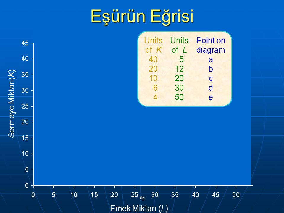 fig Units of K 40 20 10 6 4 Units of L 5 12 20 30 50 Point on diagram a b c d e Emek Miktarı (L) Sermaye Miktarı(K) Eşürün Eğrisi