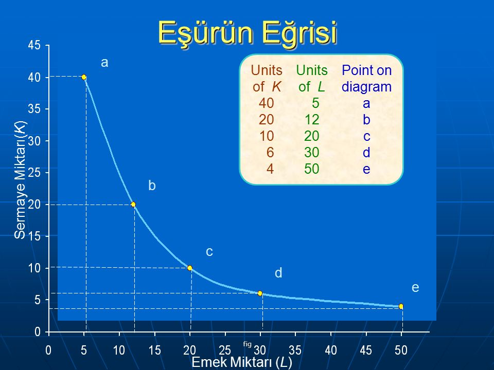 fig Units of K 40 20 10 6 4 Units of L 5 12 20 30 50 Point on diagram a b c d e a b c d e Emek Miktarı (L) Sermaye Miktarı(K) Eşürün Eğrisi