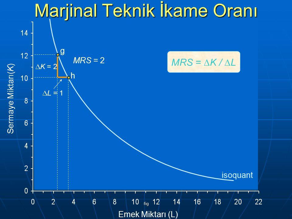 fig Sermaye Miktarı(K) Emek Miktarı (L) g h  K = 2  L = 1 isoquant MRS = 2 MRS =  K /  L Marjinal Teknik İkame Oranı