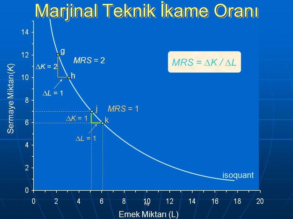 fig Sermaye Miktarı(K) Emek Miktarı (L) g h j k  K = 2  L = 1  K = 1  L = 1 isoquant MRS = 2 MRS = 1 MRS =  K /  L Marjinal Teknik İkame Oranı