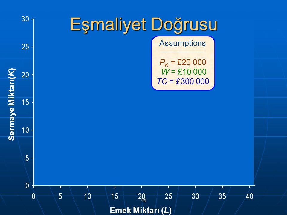 fig Emek Miktarı (L) Sermaye Miktarı(K) Assumptions P K = £20 000 W = £10 000 TC = £300 000 Eşmaliyet Doğrusu