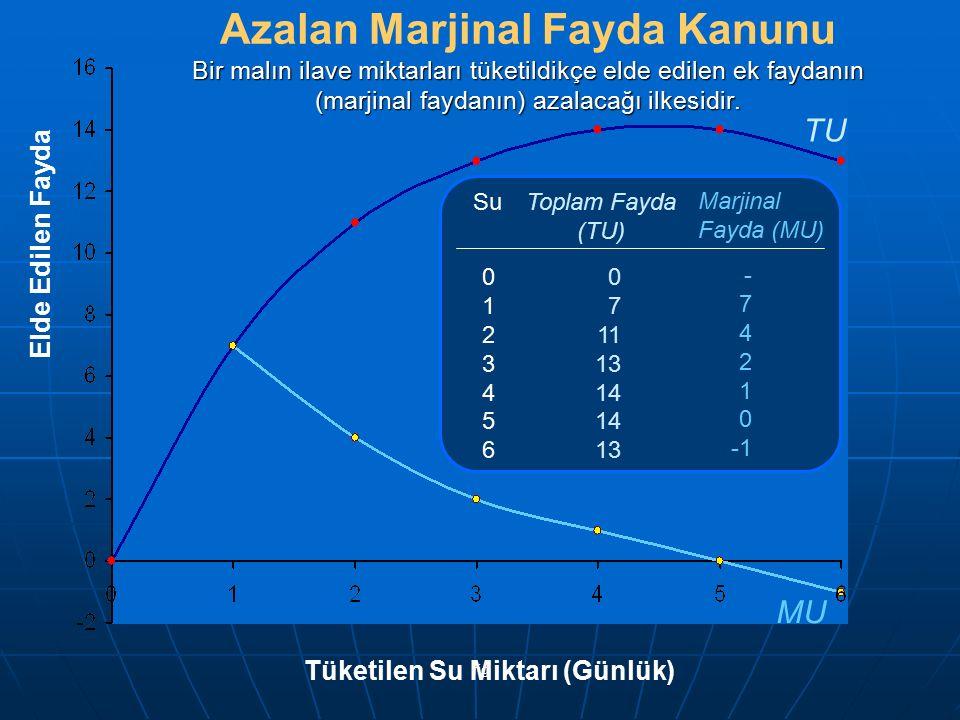 fig SuToplam Fayda (TU) 01234560123456 0 7 11 13 14 13 Marjinal Fayda (MU) - 7 4 2 1 0 Elde Edilen Fayda TU MU Bir malın ilave miktarları tüketildikçe
