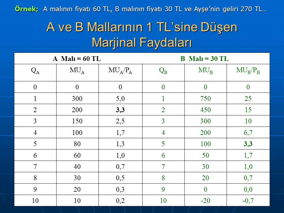 A ve B Mallarının 1 TL'sine Düşen Marjinal Faydaları A Malı = 60 TL B Malı = 30 TL QAQA MU A MU A /P A QBQB MU B MU B /P B 000000 13005,0175025 22003,