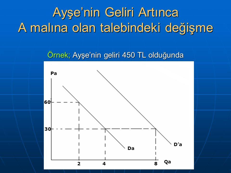 Ayşe'nin Geliri Artınca A malına olan talebindeki değişme Örnek; Ayşe'nin geliri 450 TL olduğunda 60 30 24 Qa Da Pa D'a 8