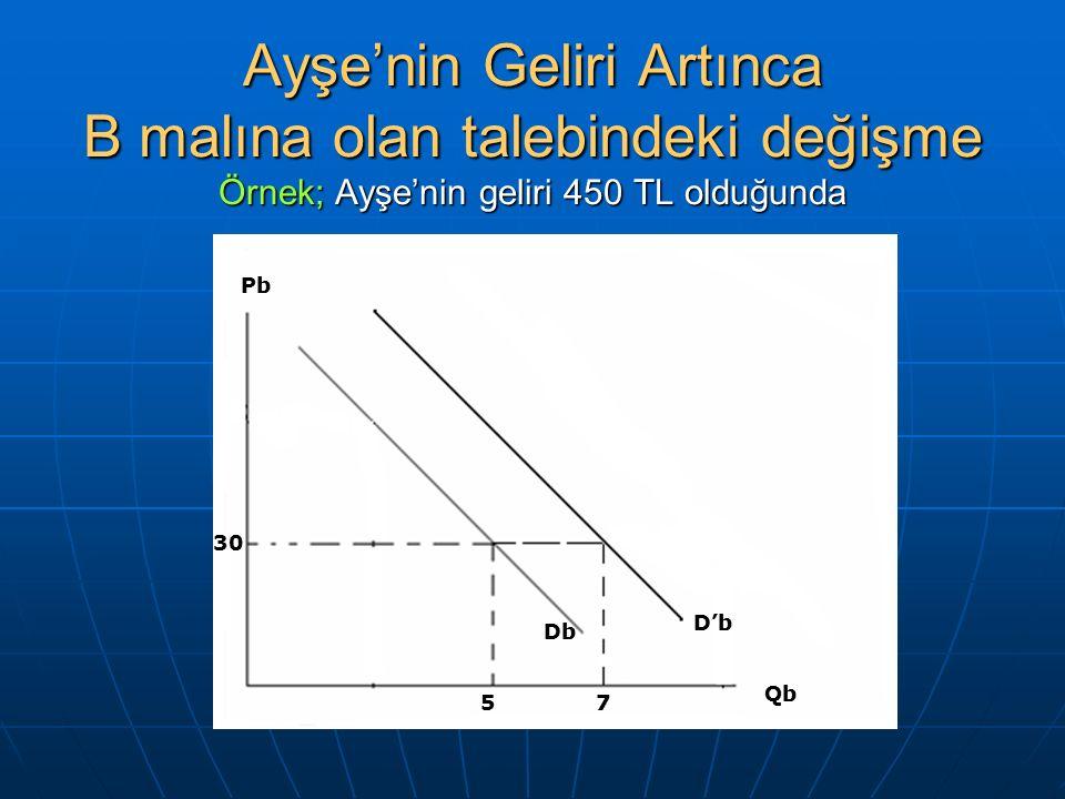 Ayşe'nin Geliri Artınca B malına olan talebindeki değişme Örnek; Ayşe'nin geliri 450 TL olduğunda 30 5 Qb Db Pb D'b 7
