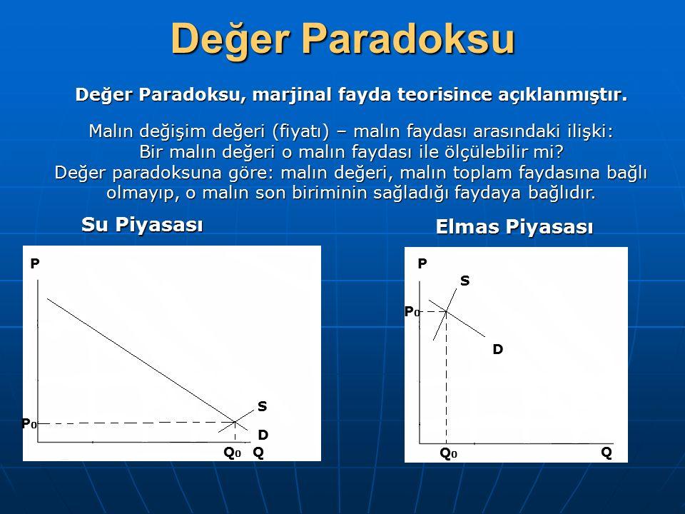 Değer Paradoksu P D S QQ0Q0 P0P0 P P0P0 Q0Q0 Q S D Elmas Piyasası Su Piyasası Değer Paradoksu, marjinal fayda teorisince açıklanmıştır. Malın değişim
