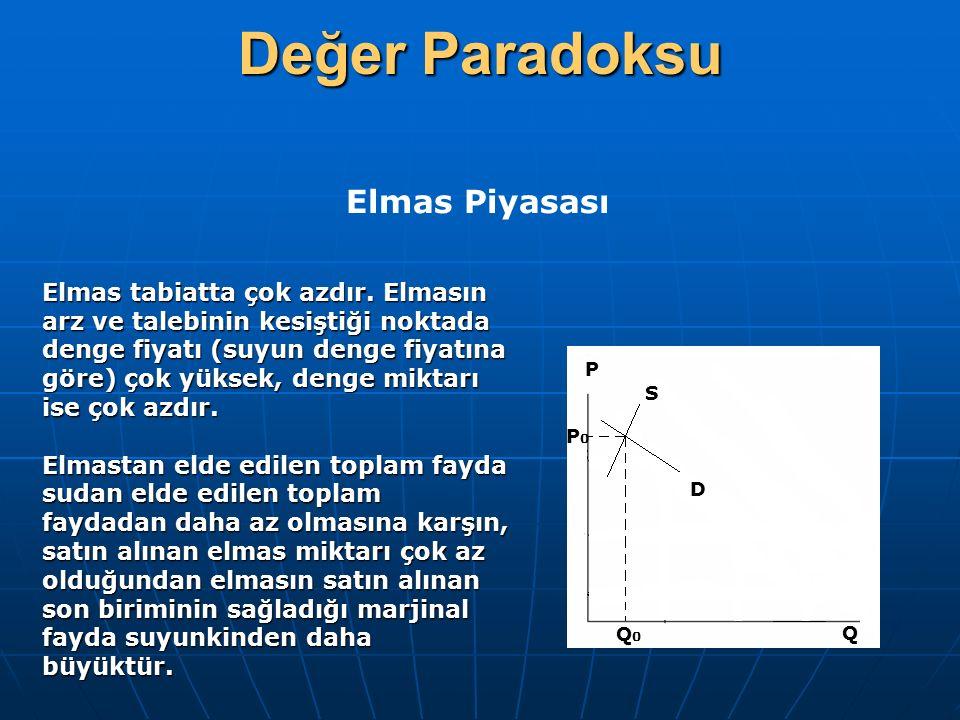 Değer Paradoksu P P0P0 Q0Q0 Q S D Elmas Piyasası Elmas tabiatta çok azdır. Elmasın arz ve talebinin kesiştiği noktada denge fiyatı (suyun denge fiyatı