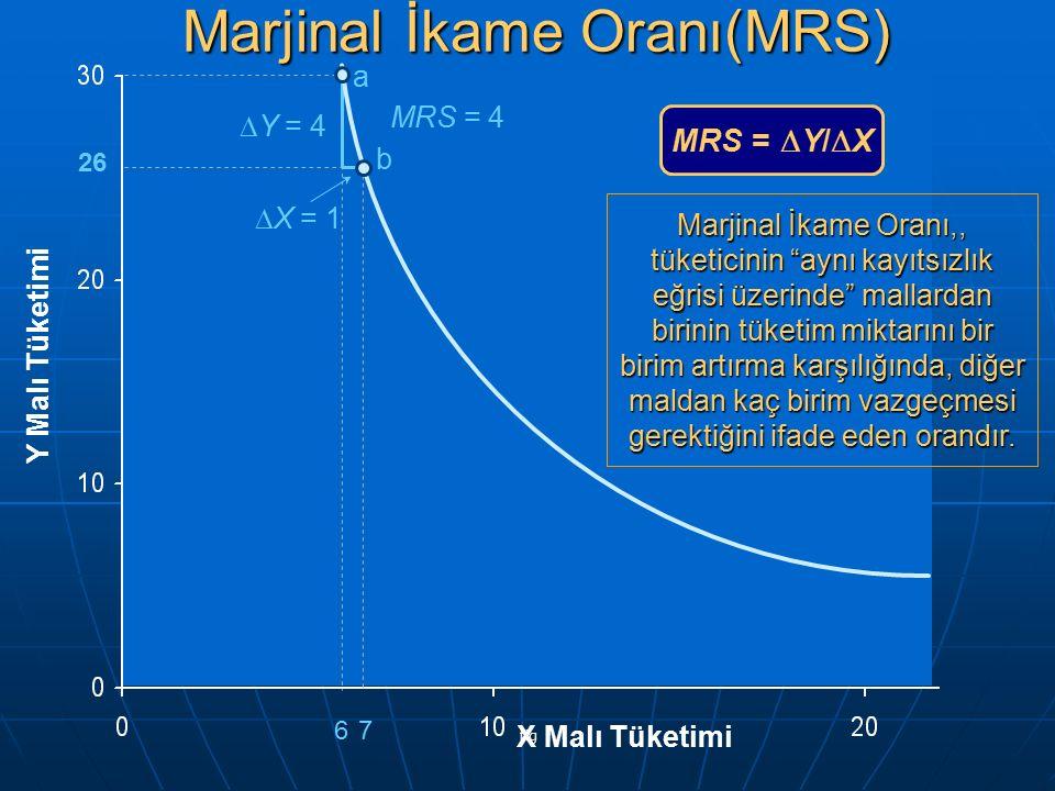 """fig 6 26 7 Y Malı Tüketimi X Malı Tüketimi a b  Y = 4  X = 1 MRS = 4 MRS =  Y/  X Marjinal İkame Oranı(MRS) Marjinal İkame Oranı,, tüketicinin """"ay"""
