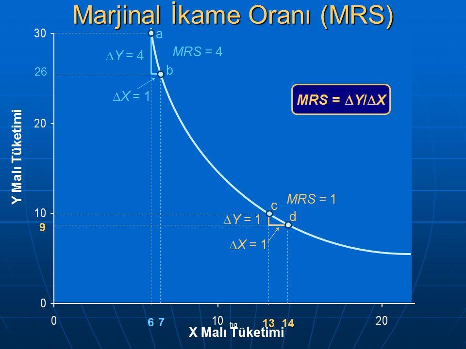 fig a b Y Malı Tüketimi X Malı Tüketimi 26 67 d  Y = 4  X = 1  Y = 1  X = 1 MRS = 1 MRS = 4 13 14 9 c MRS =  Y/  X Marjinal İkame Oranı (MRS)