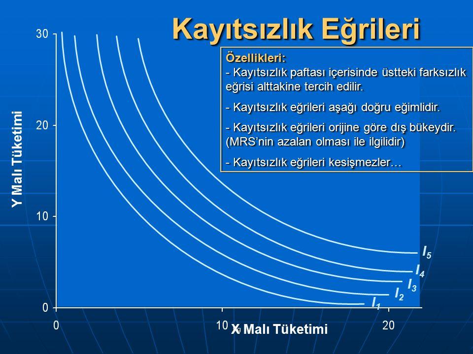 fig Y Malı Tüketimi X Malı Tüketimi I1I1 I2I2 I3I3 I4I4 I5I5 Kayıtsızlık Eğrileri Özellikleri: - Kayıtsızlık paftası içerisinde üstteki farksızlık eğr