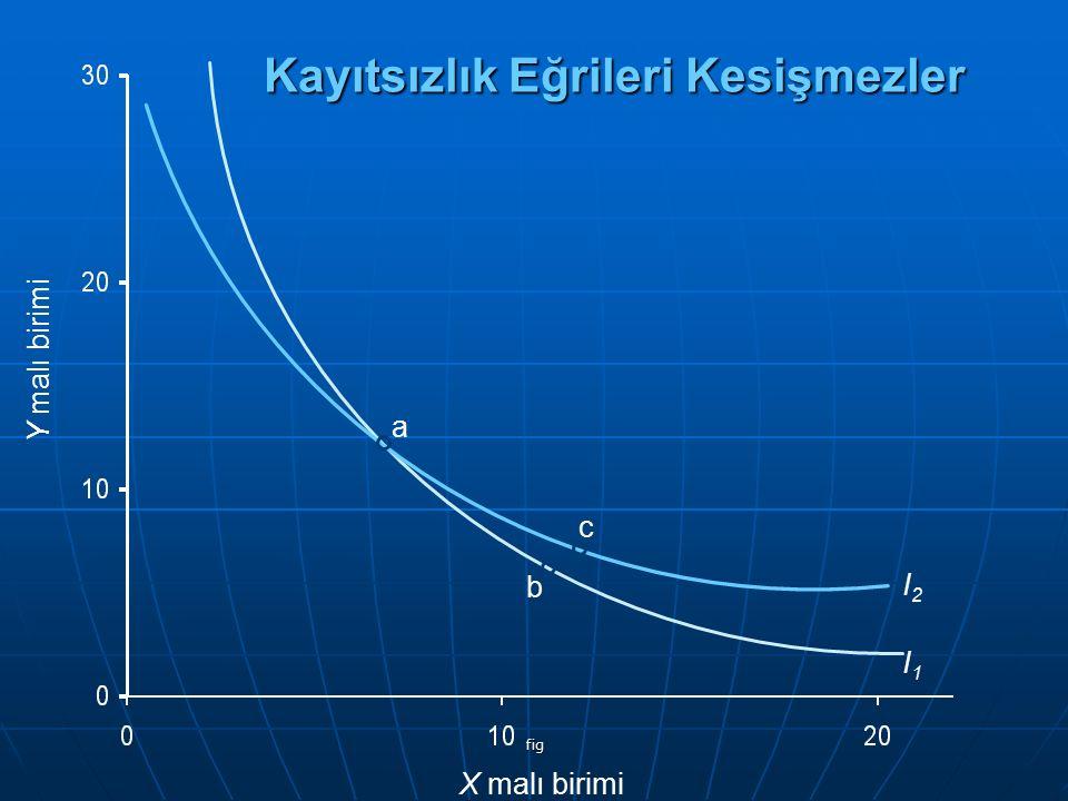 fig Kayıtsızlık Eğrileri Kesişmezler Y malı birimi X malı birimi I1I1 I2I2 a c b