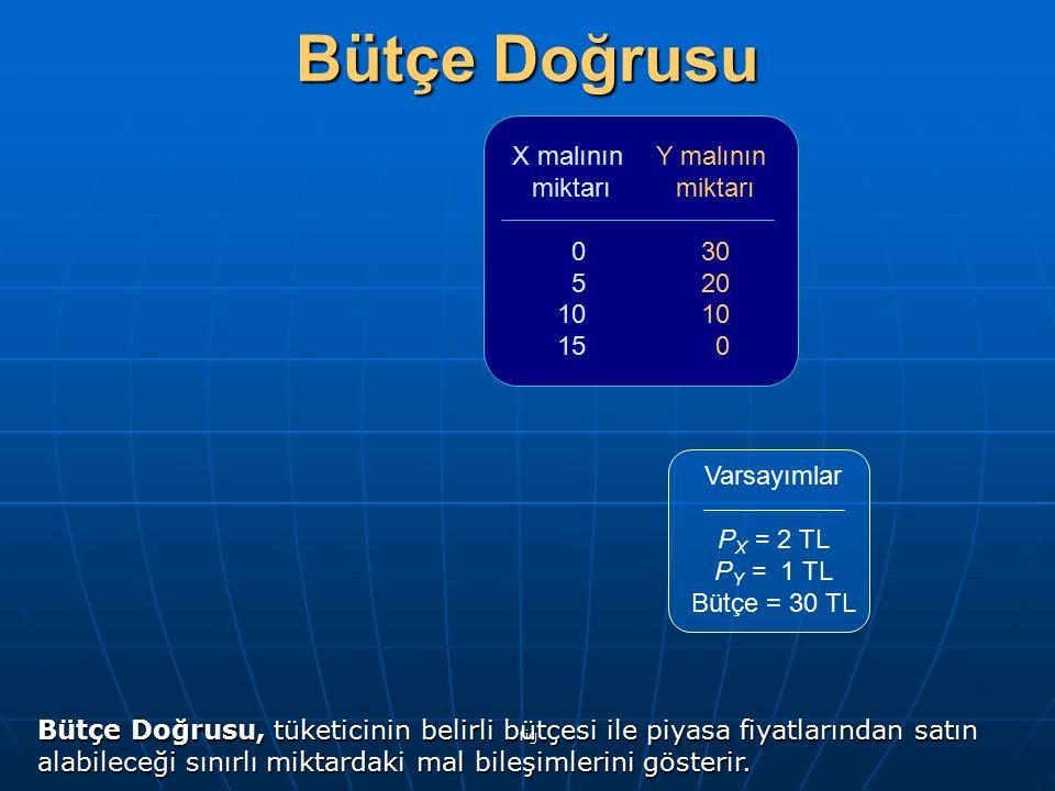 fig X malının miktarı 0 5 10 15 Y malının miktarı 30 20 10 0 Varsayımlar P X = 2 TL P Y = 1 TL Bütçe = 30 TL Bütçe Doğrusu Bütçe Doğrusu, tüketicinin