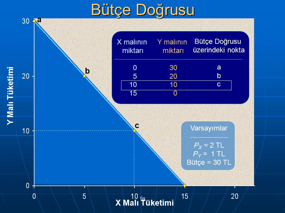 fig Y Malı Tüketimi X Malı Tüketimi a b c X malının miktarı 0 5 10 15 Y malının miktarı 30 20 10 0 Bütçe Doğrusu üzerindeki nokta a b c Varsayımlar P