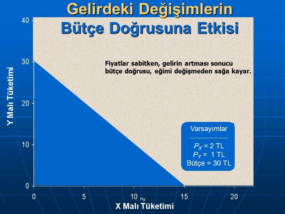 fig Y Malı Tüketimi X Malı Tüketimi Varsayımlar P X = 2 TL P Y = 1 TL Bütçe = 30 TL Gelirdeki Değişimlerin Bütçe Doğrusuna Etkisi Fiyatlar sabitken, g