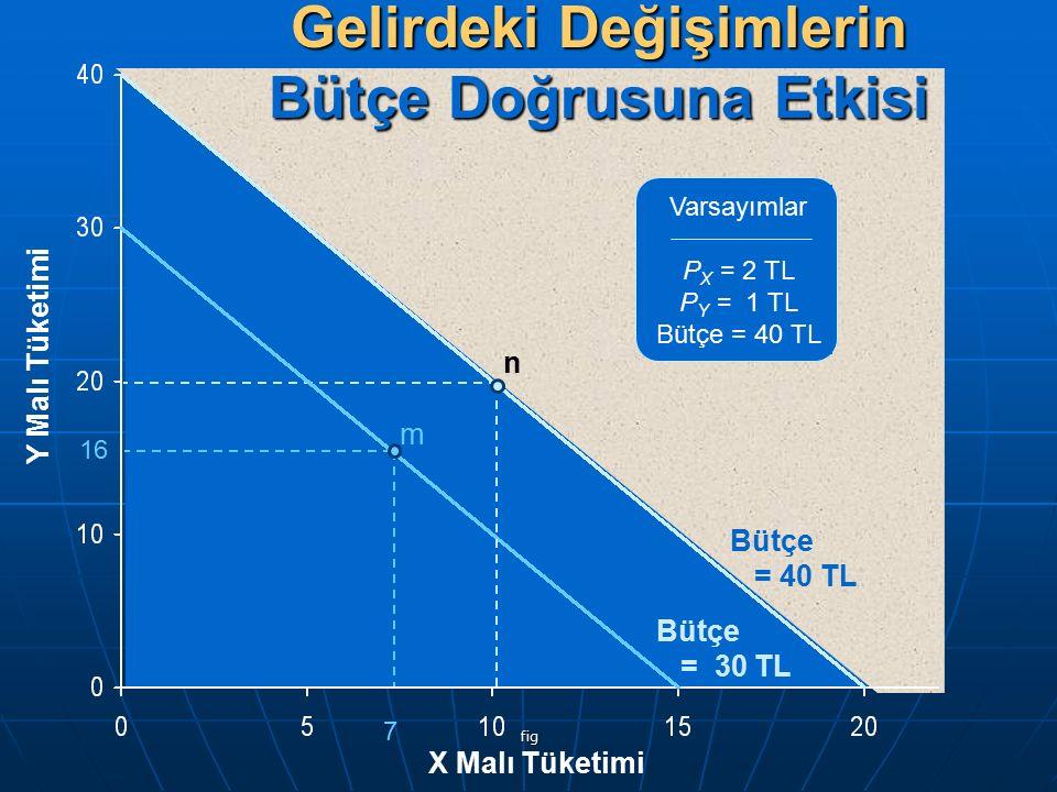 fig Y Malı Tüketimi X Malı Tüketimi Varsayımlar P X = 2 TL P Y = 1 TL Bütçe = 40 TL Bütçe = 40 TL Bütçe = 30 TL 16 7 m n Gelirdeki Değişimlerin Bütçe