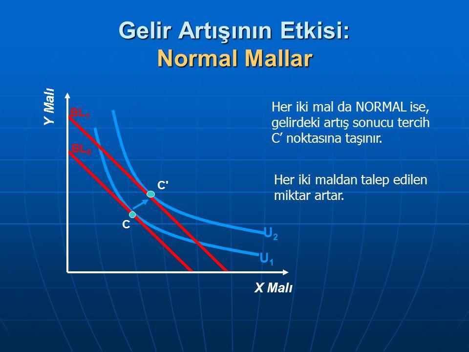 Gelir Artışının Etkisi: Normal Mallar Her iki mal da NORMAL ise, gelirdeki artış sonucu tercih C' noktasına taşınır. Her iki maldan talep edilen mikta