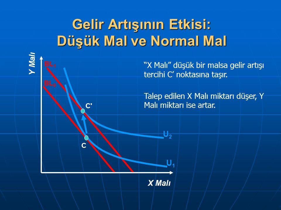 """Gelir Artışının Etkisi: Düşük Mal ve Normal Mal """"X Malı"""" düşük bir malsa gelir artışı tercihi C' noktasına taşır. Talep edilen X Malı miktarı düşer, Y"""