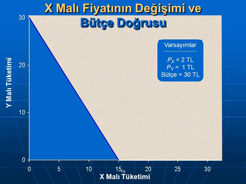 fig X Malı Fiyatının Değişimi ve Bütçe Doğrusu Y Malı Tüketimi X Malı Tüketimi Varsayımlar P X = 2 TL P Y = 1 TL Bütçe = 30 TL