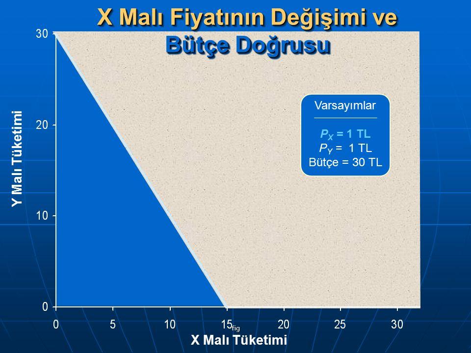 fig X Malı Fiyatının Değişimi ve Bütçe Doğrusu Y Malı Tüketimi X Malı Tüketimi Varsayımlar P X = 1 TL P Y = 1 TL Bütçe = 30 TL